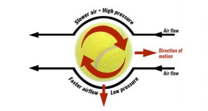 Spin and the Magnus effect